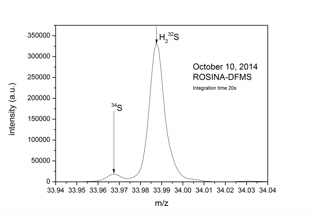 Spectre de masse haute résolution du Spectromètre de masse de Focalisation Double de ROSINA'S ( Double Focusing Mass Spectrometer - DFMS), pris le 10 octobre à distance de 10 km du centre de comète. Le graphique montre la détection de sulfure d'hydrogène et l'isotope plus lourd du soufre, 34S. Le graphique montre le ratio entre l'intensité et la masse/charge (m/z). Image K. Altwegg, Université de Berne