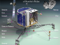 Philaes_Sci_Instruments