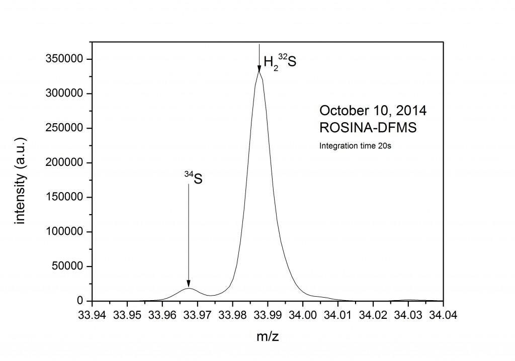 Spectre de masse haute résolution du Spectromètre de masse de Focalisation Double de ROSINA'S ( Double Focusing Mass Spectrometer - DFMS), pris le 10 octobre à distance de 10 km du centre de comète. Le graphique montre la détection de sulfure d'hydrogène et l'isotope plus lourd du soufre, 34S. Le graphique montre le ratio entre l'intensité et la masse/charge (m/z). Image K. Altwegg, Université de Berne